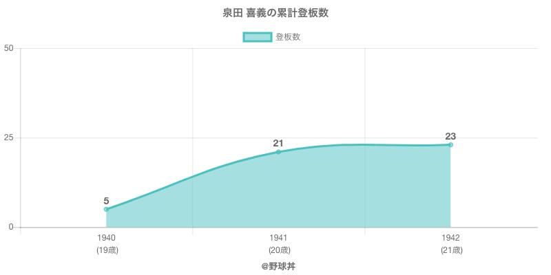 #泉田 喜義の累計登板数