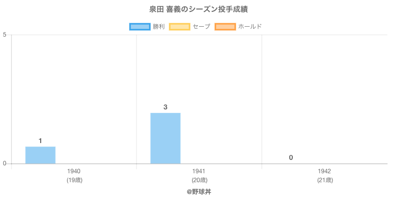 #泉田 喜義のシーズン投手成績