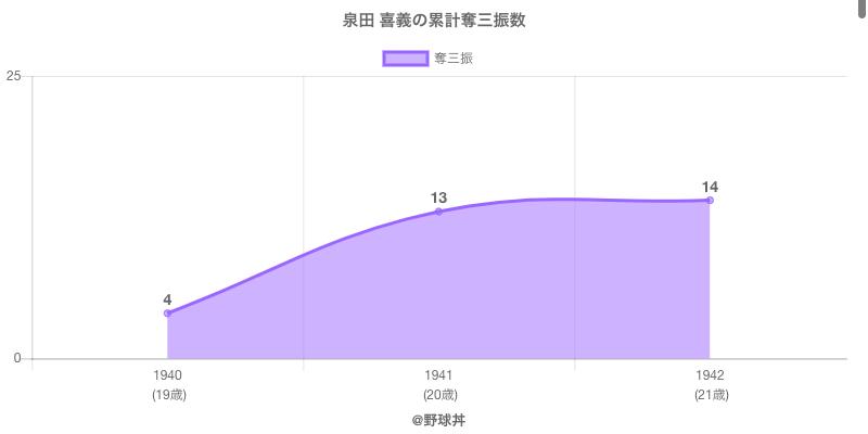 #泉田 喜義の累計奪三振数