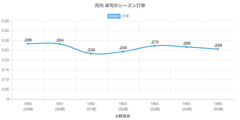 河内 卓司のシーズン打率