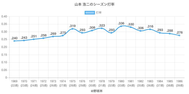 山本 浩二のシーズン打率