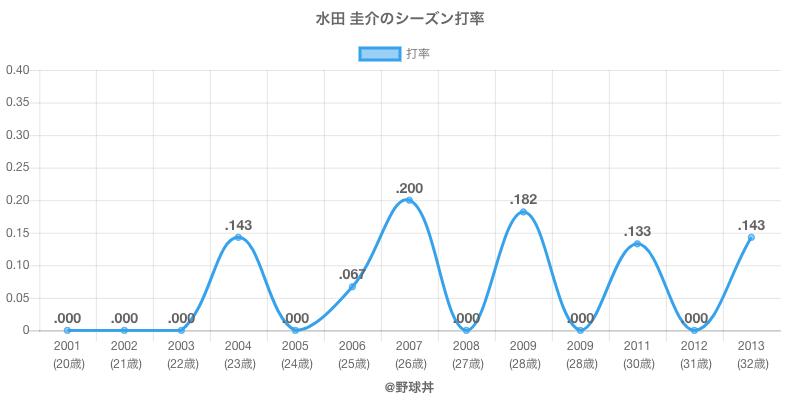 水田 圭介のシーズン打率