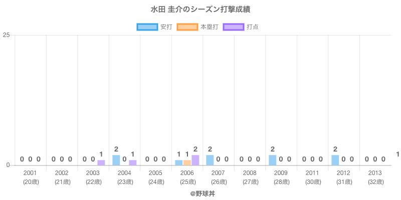 #水田 圭介のシーズン打撃成績