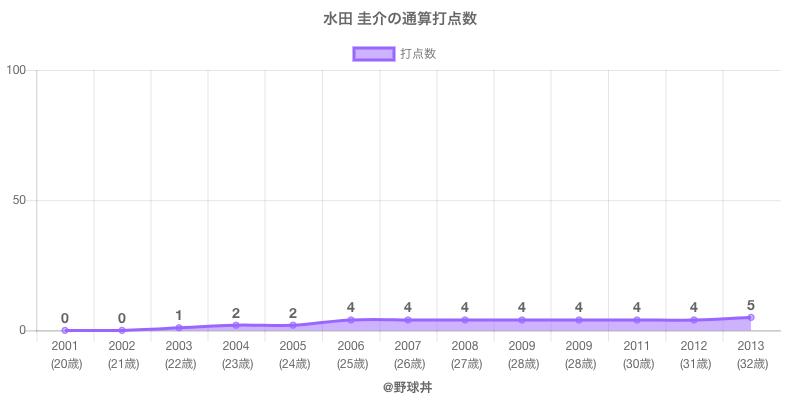 #水田 圭介の通算打点数