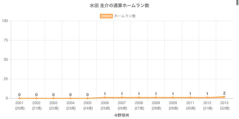 #水田 圭介の通算ホームラン数