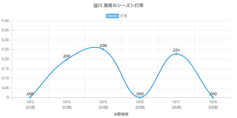 益川 満育のシーズン打率