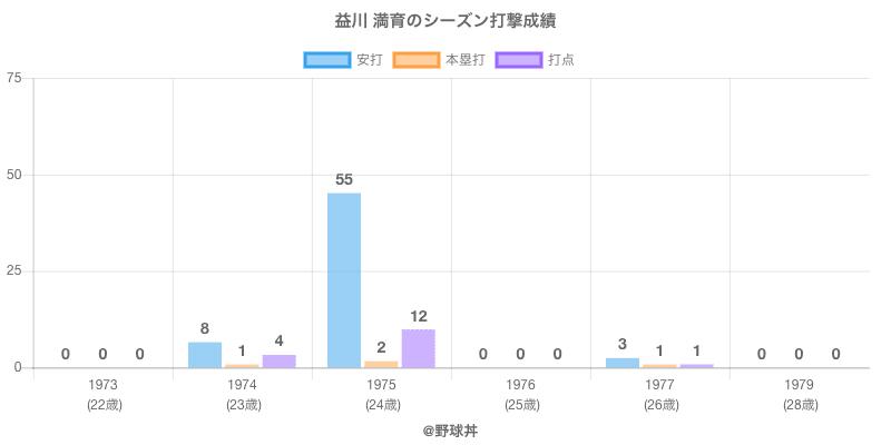 #益川 満育のシーズン打撃成績