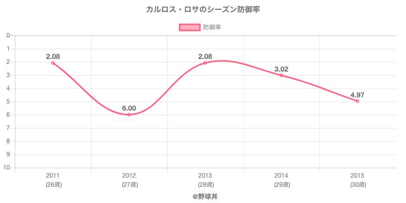 カルロス・ロサのシーズン防御率