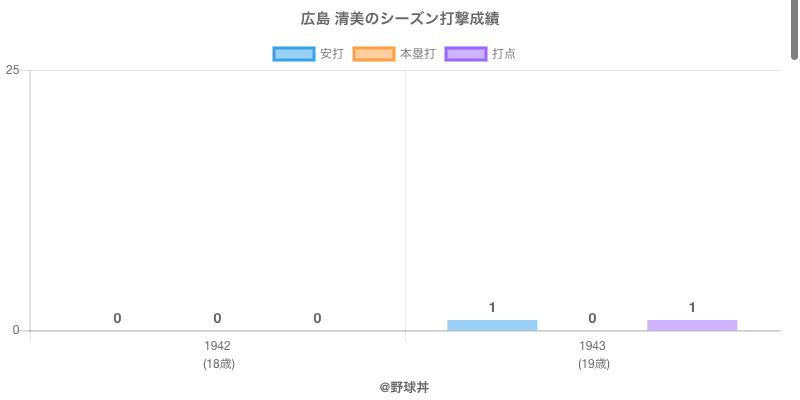 #広島 清美のシーズン打撃成績