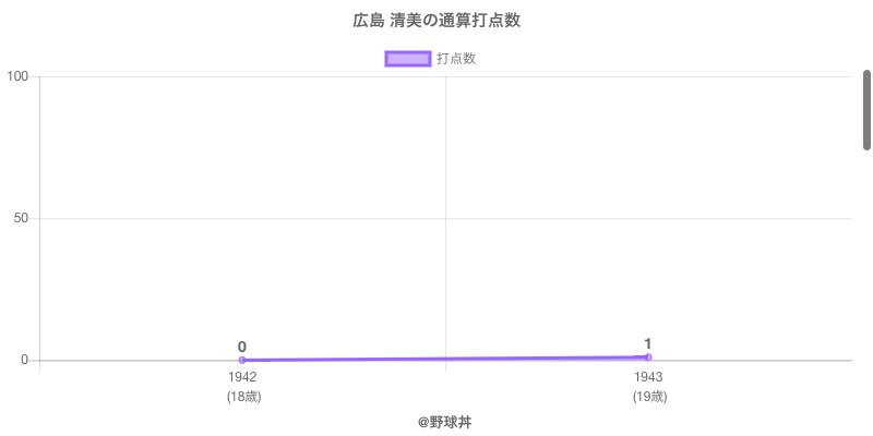 #広島 清美の通算打点数
