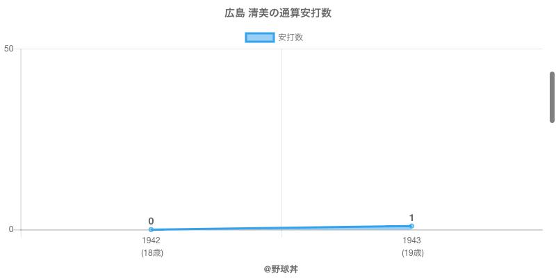 #広島 清美の通算安打数