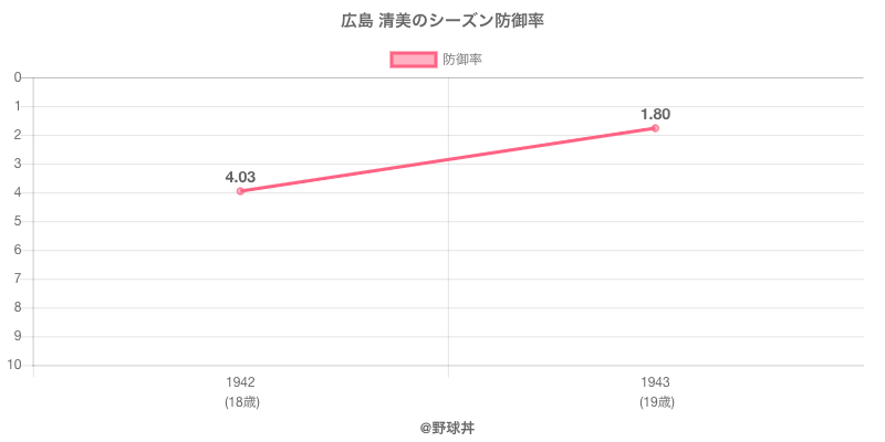広島 清美のシーズン防御率