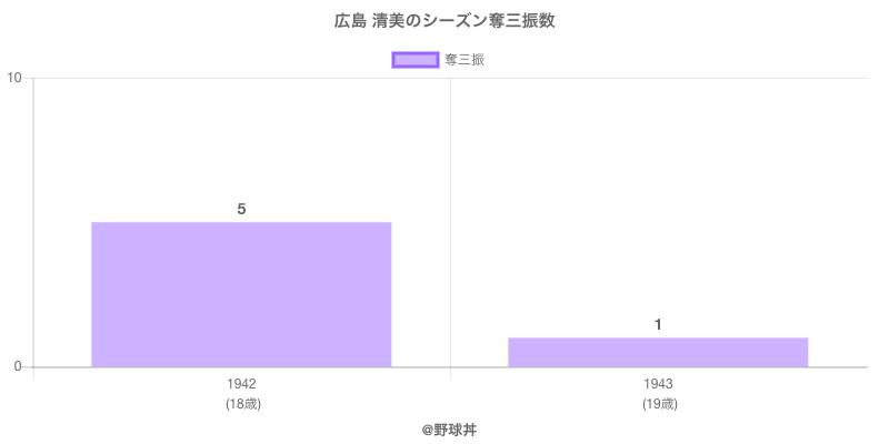 #広島 清美のシーズン奪三振数