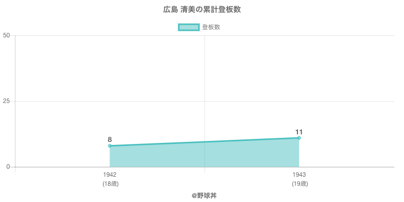 #広島 清美の累計登板数