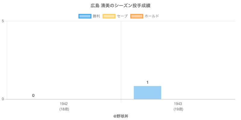 #広島 清美のシーズン投手成績