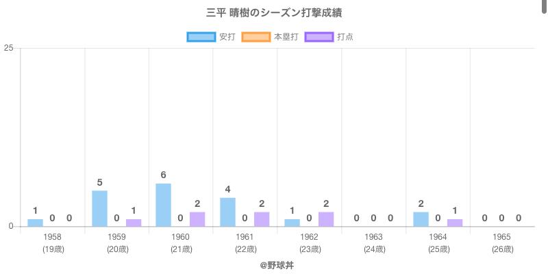 #三平 晴樹のシーズン打撃成績