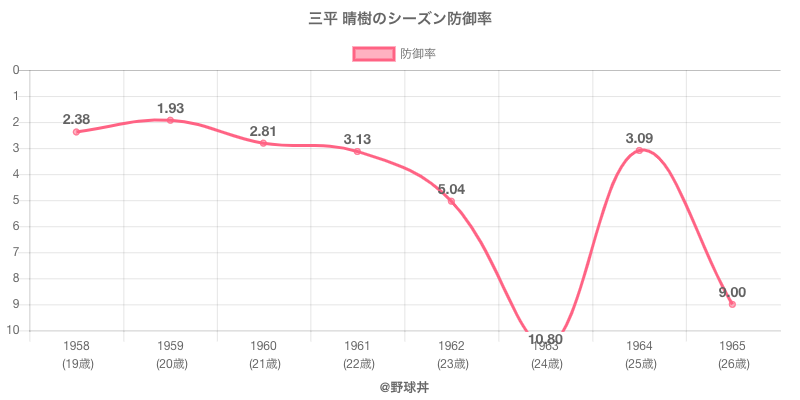 三平 晴樹のシーズン防御率