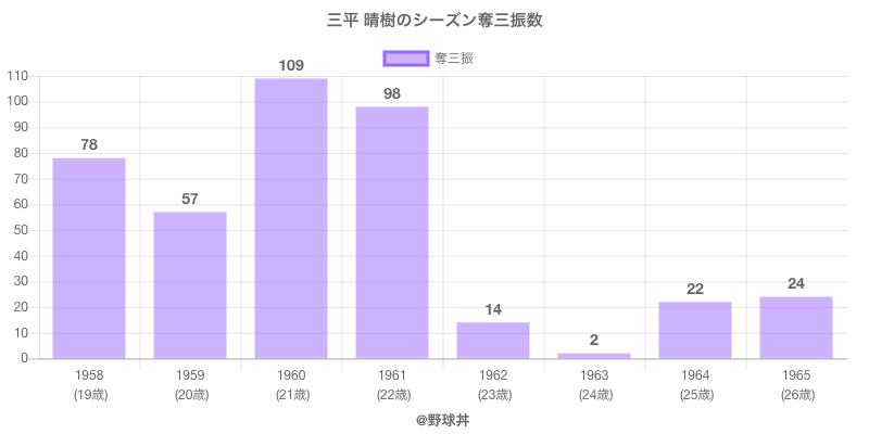 #三平 晴樹のシーズン奪三振数