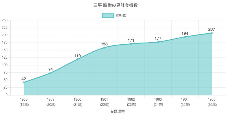 #三平 晴樹の累計登板数