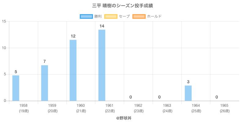 #三平 晴樹のシーズン投手成績
