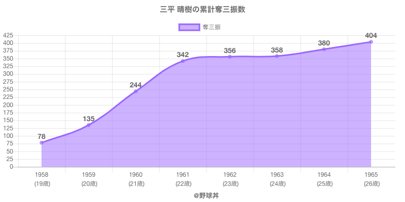 #三平 晴樹の累計奪三振数