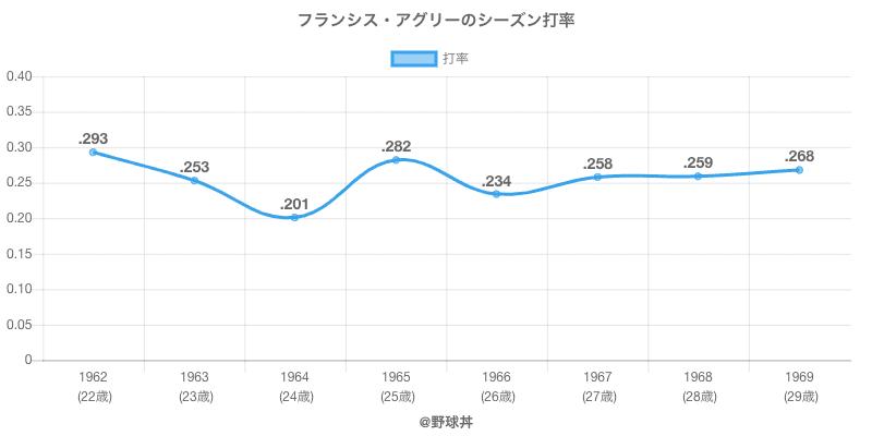 フランシス・アグリーのシーズン打率