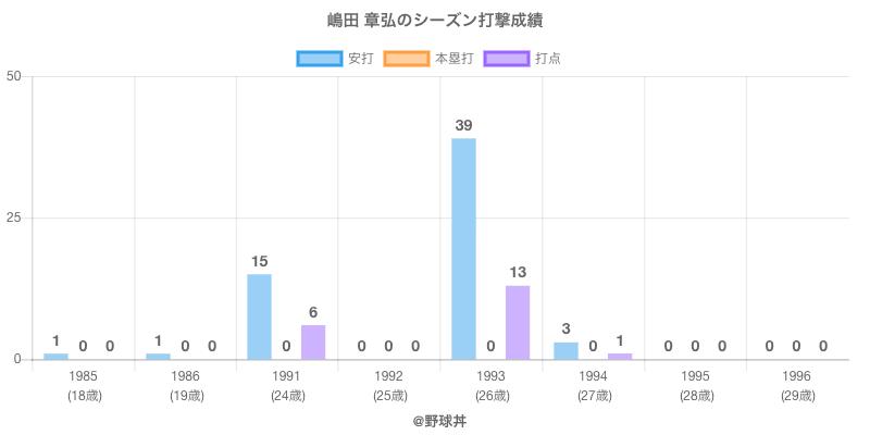 #嶋田 章弘のシーズン打撃成績