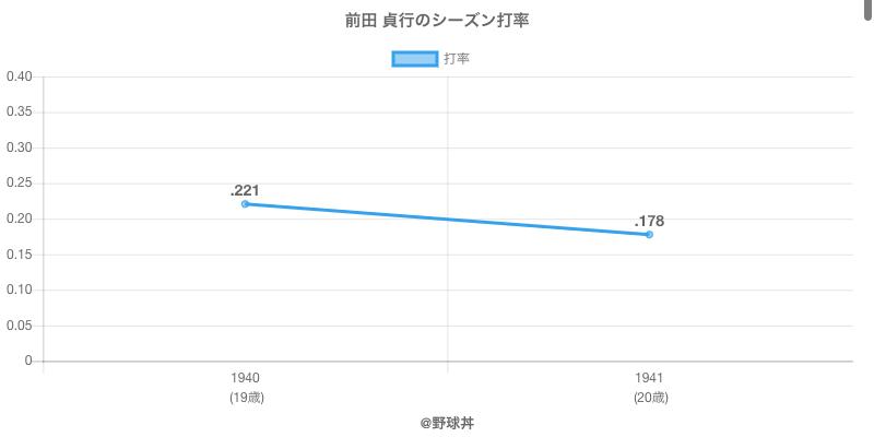 前田 貞行のシーズン打率