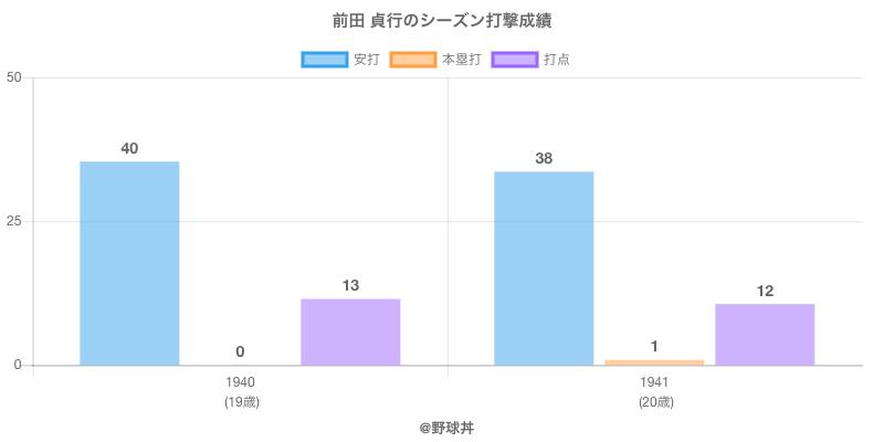 #前田 貞行のシーズン打撃成績