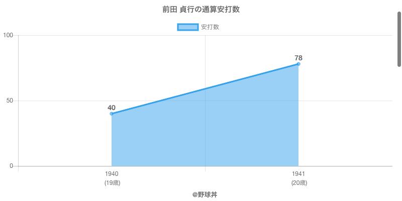 #前田 貞行の通算安打数