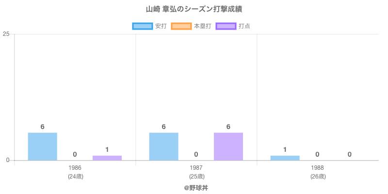 #山崎 章弘のシーズン打撃成績
