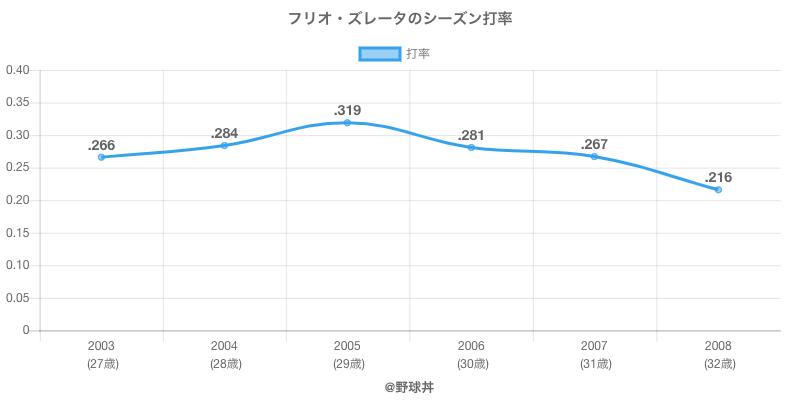 フリオ・ズレータのシーズン打率
