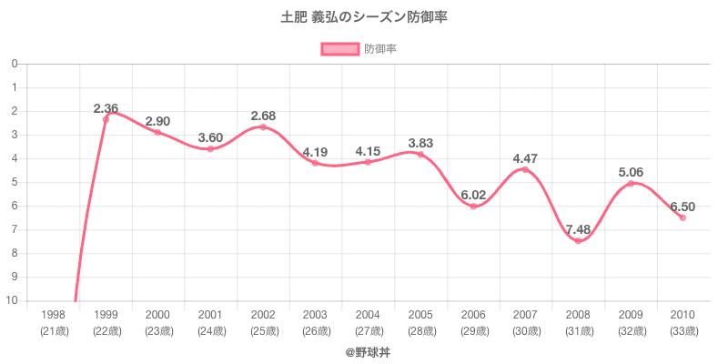 土肥 義弘のシーズン防御率