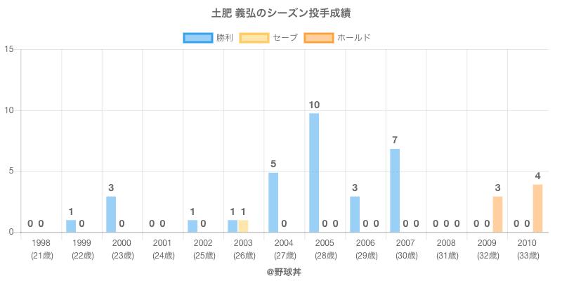 #土肥 義弘のシーズン投手成績