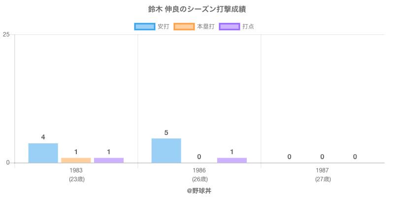 #鈴木 伸良のシーズン打撃成績
