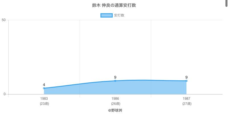 #鈴木 伸良の通算安打数