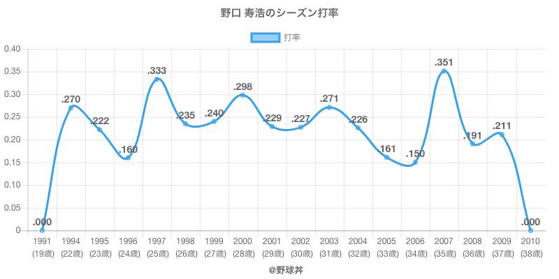 野口 寿浩のシーズン打率