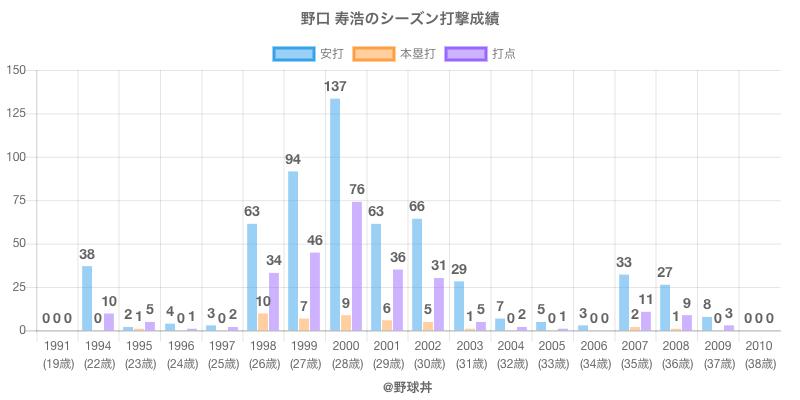 #野口 寿浩のシーズン打撃成績
