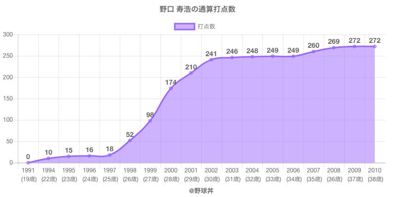 #野口 寿浩の通算打点数