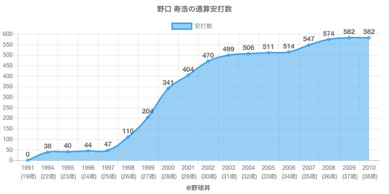 #野口 寿浩の通算安打数
