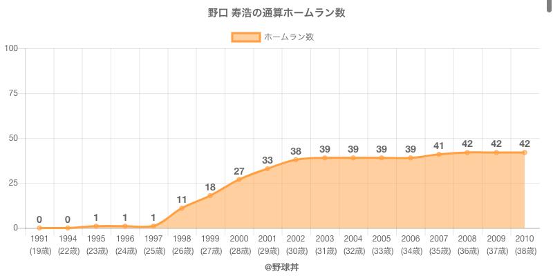 #野口 寿浩の通算ホームラン数