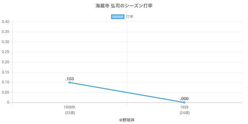 海蔵寺 弘司のシーズン打率
