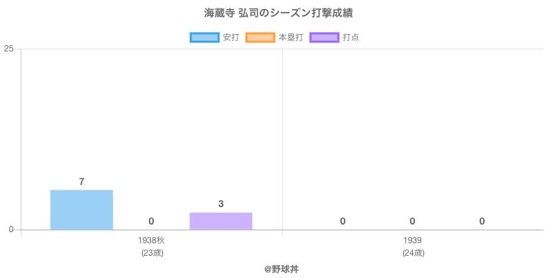 #海蔵寺 弘司のシーズン打撃成績