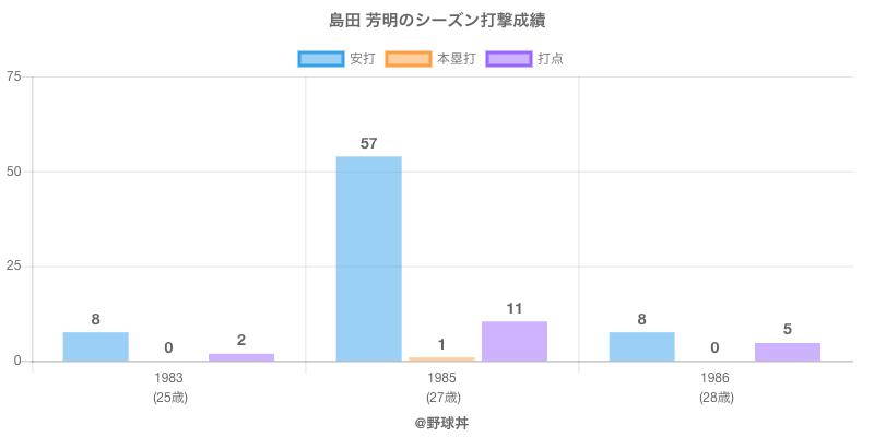 #島田 芳明のシーズン打撃成績