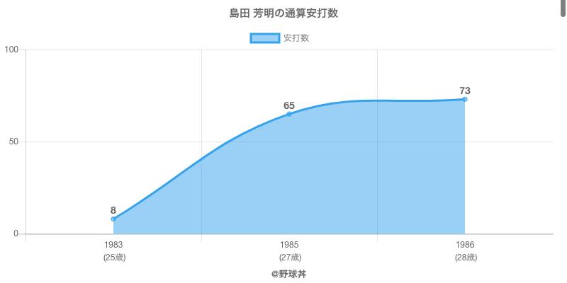 #島田 芳明の通算安打数