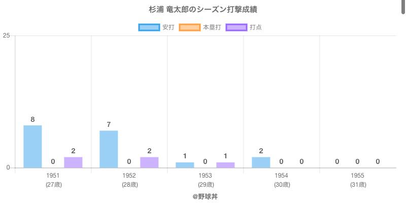 #杉浦 竜太郎のシーズン打撃成績