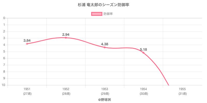 杉浦 竜太郎のシーズン防御率