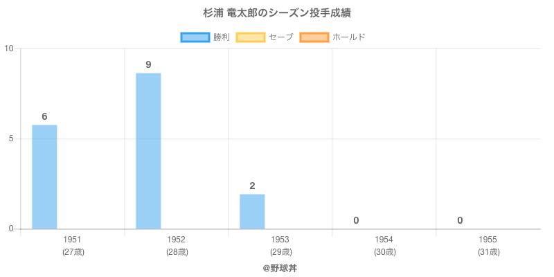 #杉浦 竜太郎のシーズン投手成績