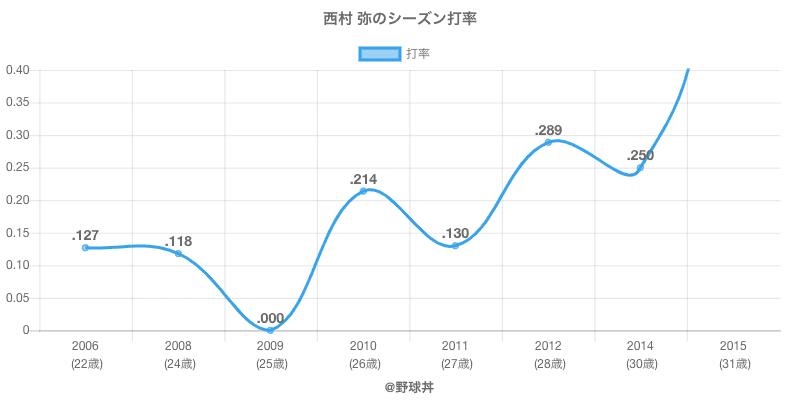 西村 弥のシーズン打率