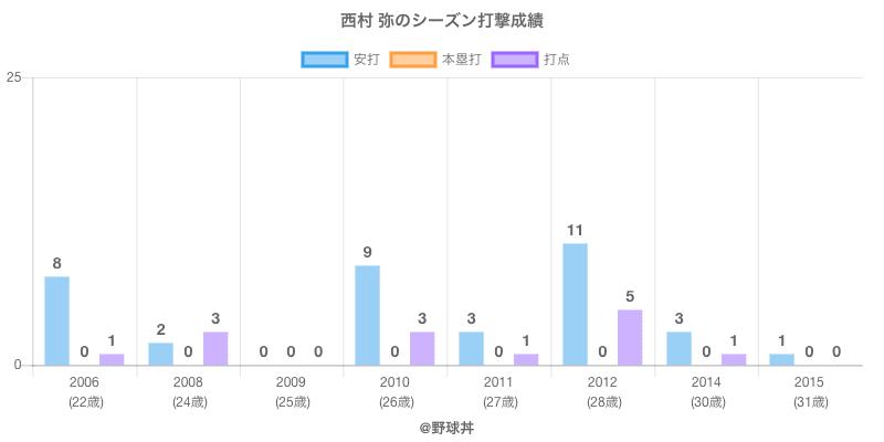 #西村 弥のシーズン打撃成績